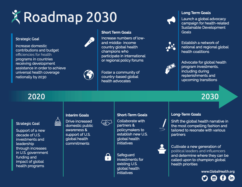 Global Health Council Roadmap p2
